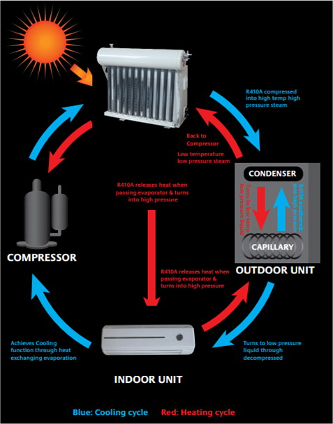 The working principle of hybrid solar air